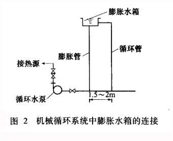 膨胀水箱的作用,安装位置,结构与管道连接
